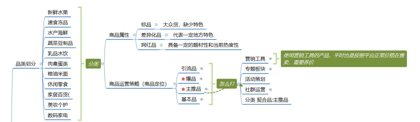 社区团购模式下,商品的运营逻辑分析插图(1)