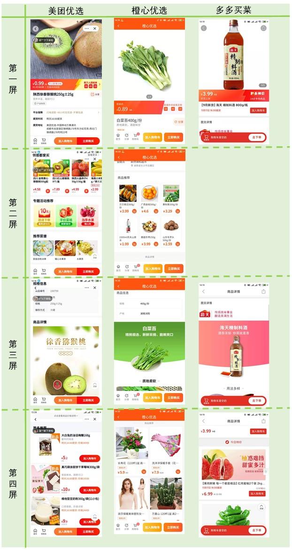 社区团购产品竞品分析:美团优选、橙心优选、多多买菜、兴盛优选插图(15)