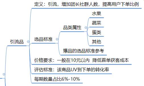 社区团购模式下,商品的运营逻辑分析插图(2)