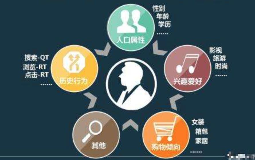 数据可视化、数据可分析、数据可变现:企业数据的三层价值