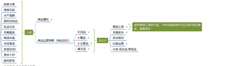 社区团购模式下,商品的运营逻辑分析插图(6)