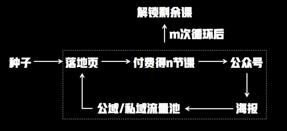 产品化拉新案例:跟谁学解锁裂变模型拆解及细节梳理