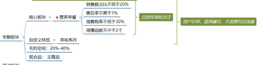 社区团购模式下,商品的运营逻辑分析插图(8)