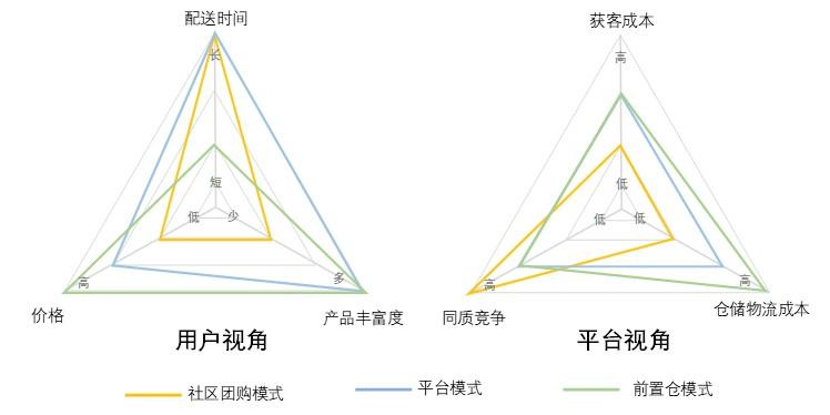 社区团购产品竞品分析:美团优选、橙心优选、多多买菜、兴盛优选插图(3)