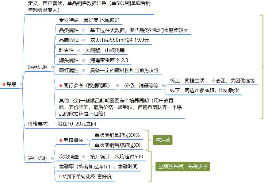 社区团购模式下,商品的运营逻辑分析插图(3)