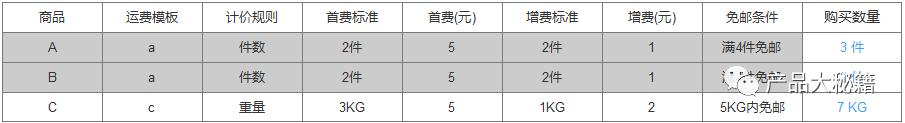 详解订单多商品多运费模板的运费计算规则(附案例)