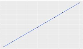 如何用线性回归模型做数据分析?