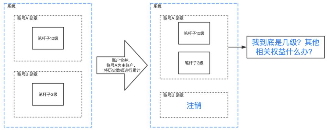 账号体系(2)| 账号合并的历史数据处理