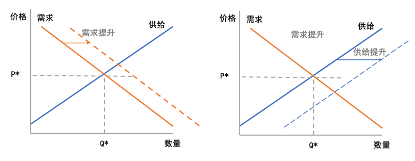 【干货】短视频经济学,解密短视频流量背后的供需逻辑