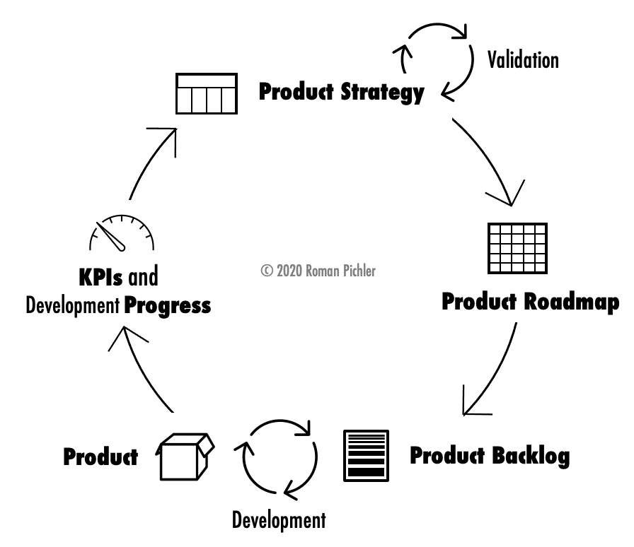 Product Strategy Cycle, Process Oly