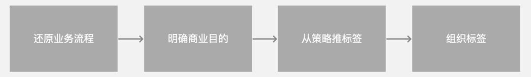 干货|一文从0到1掌握用户画像知识体系