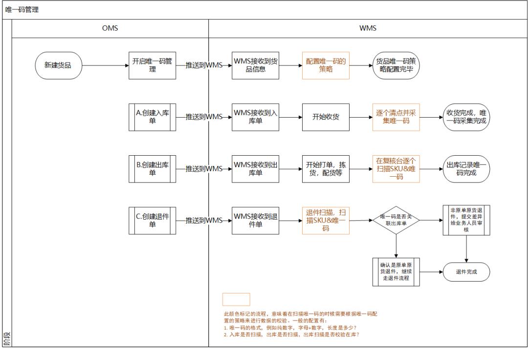 跨境电商海外仓:WMS的唯一码管理功能设计