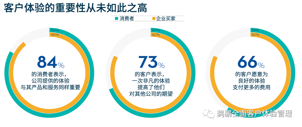 译体验|Salesforce:客户连接和互动报告