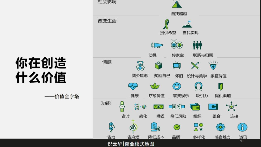 倪云华:商业模式画布-如何洞察用户真正需求?