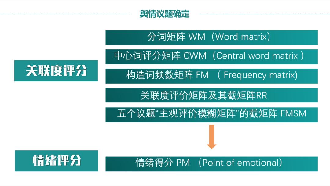 医患冲突的微博舆情议题建构、地域化差异分析及情绪监测模型的建立