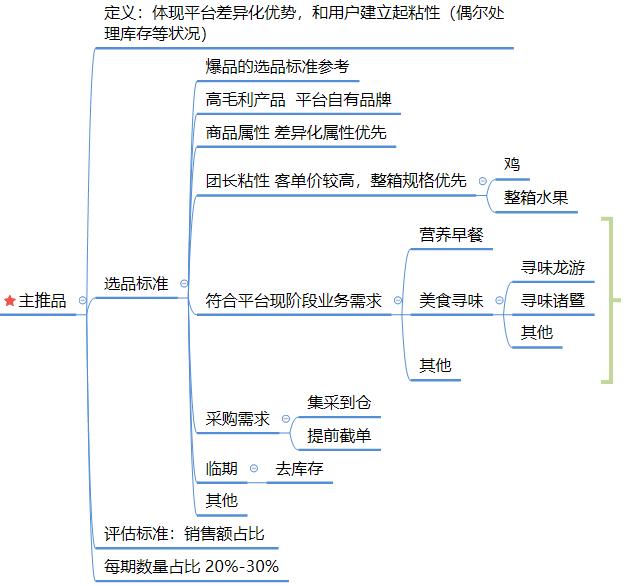 社区团购模式下,商品的运营逻辑分析插图(4)