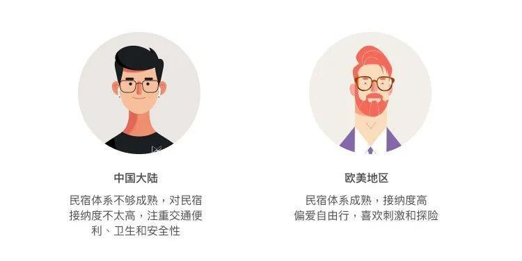全球化设计系列 ①   设计有哪些差异?