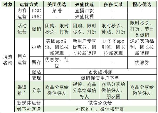 社区团购产品竞品分析:美团优选、橙心优选、多多买菜、兴盛优选插图(19)
