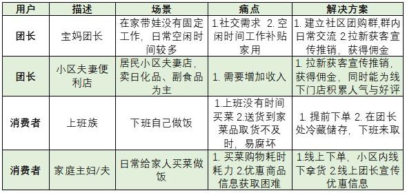 社区团购产品竞品分析:美团优选、橙心优选、多多买菜、兴盛优选插图(6)