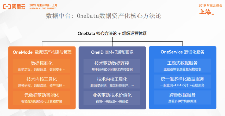 阿里/网易/美团/58用户画像中的ID体系建设