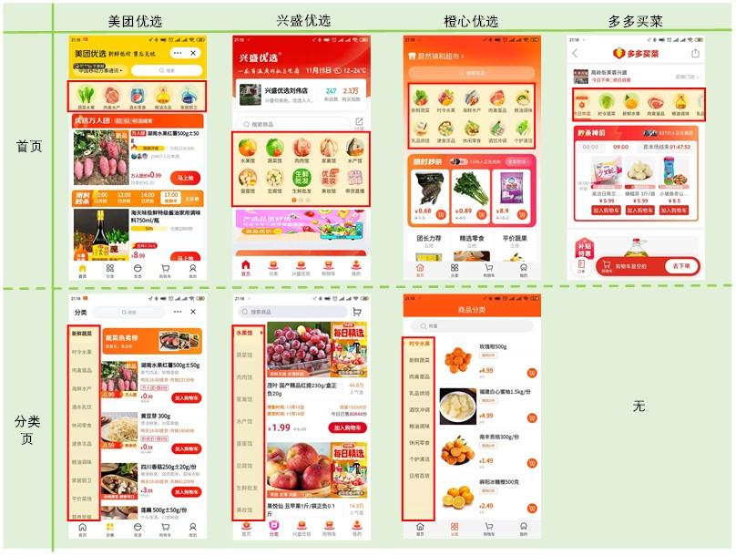 社区团购产品竞品分析:美团优选、橙心优选、多多买菜、兴盛优选插图(13)