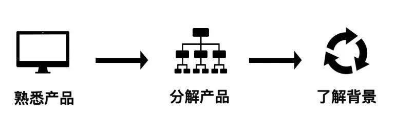 To B内容运营的三步进阶法