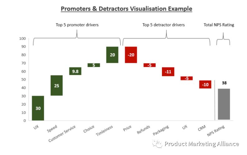 产品营销人员如何利用NPS数据做出决策