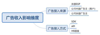 分析小白也能轻松学会的3种数据分析思维框架