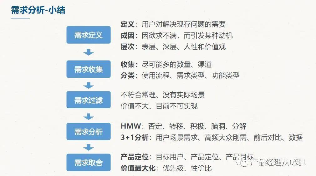 产品技能树之需求分析(二)