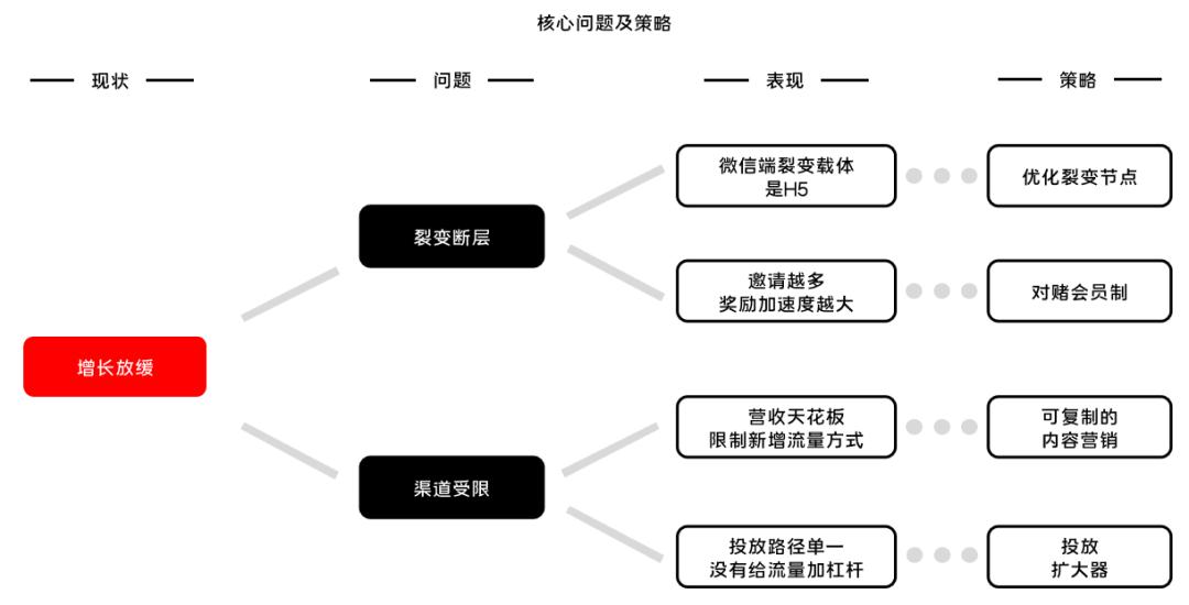 如何给大流量项目制定增长方案:以酷狗大字版为例拆解思路(附6个增长实例)