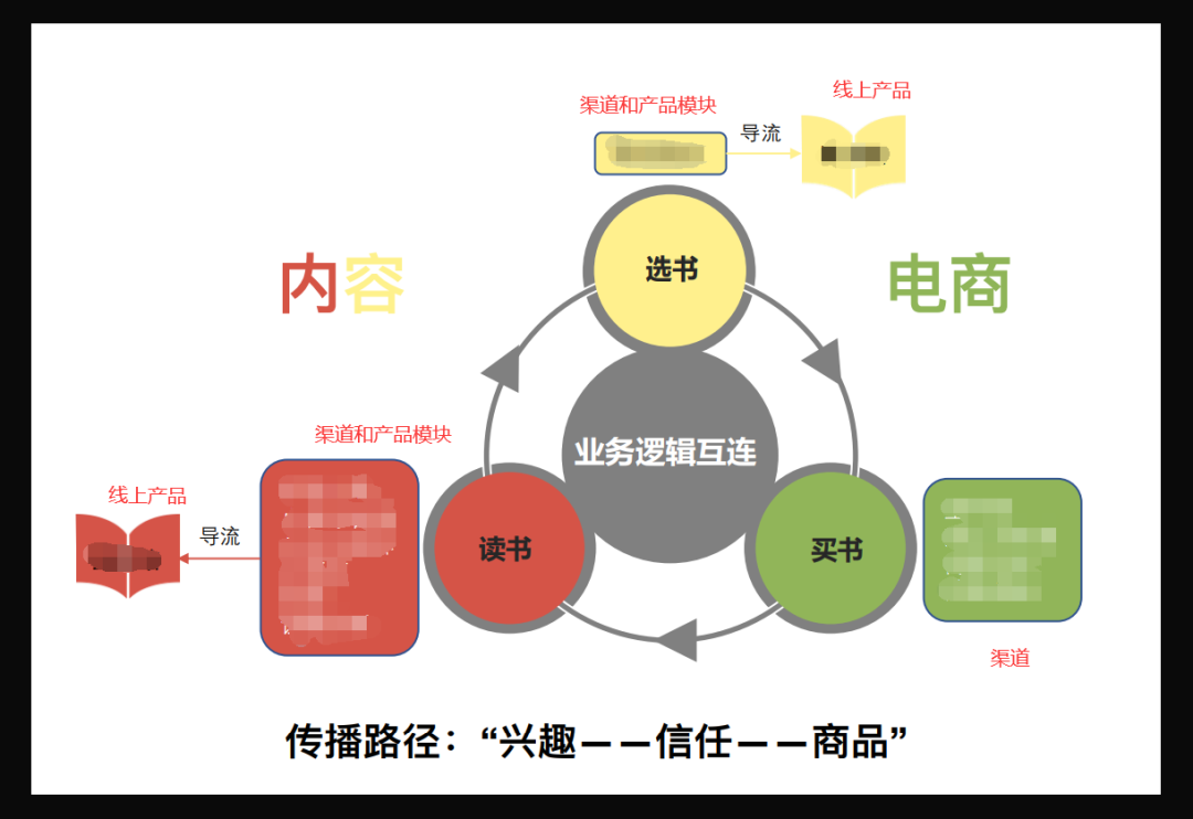 【多图预警】产品经理年终述职五部曲(内附报告)