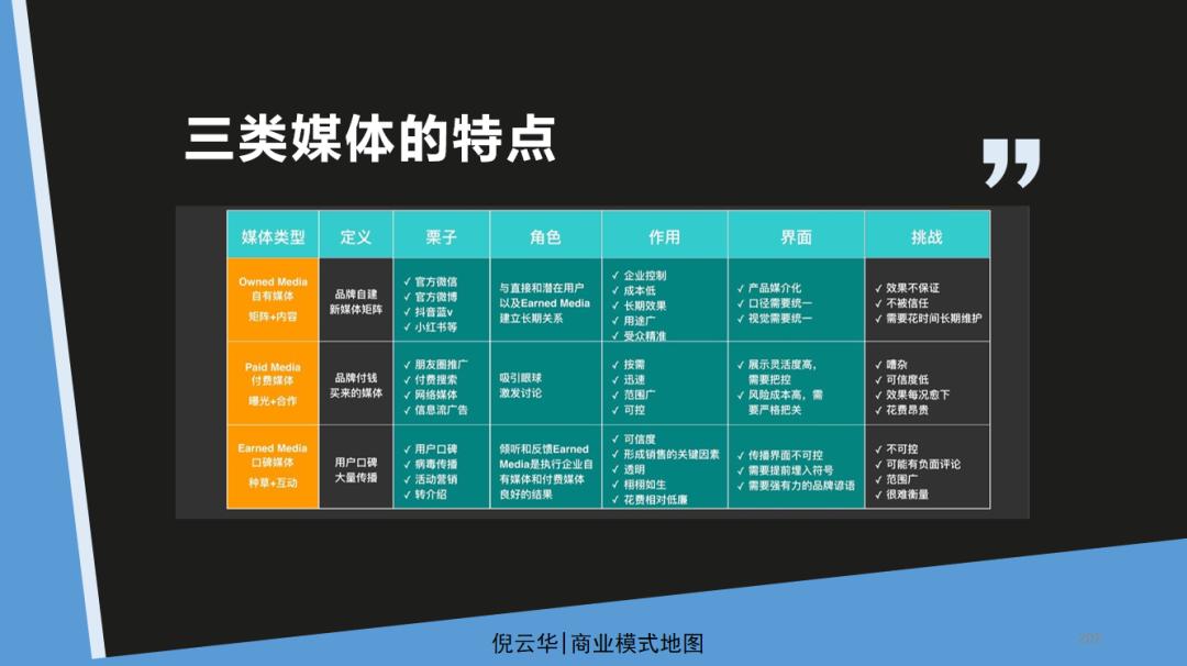 倪云华:商业模式画布-如何设计你的价值传播渠道