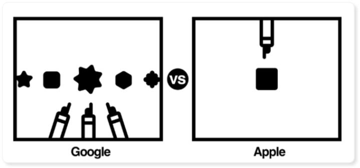 用户调研——比用户更了解用户?