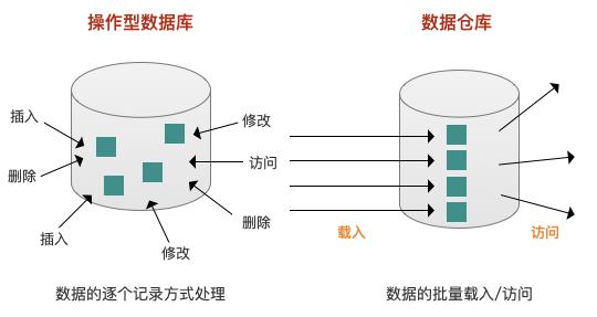 关于数仓基础知识的超全概括插图7