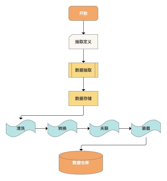 关于数仓基础知识的超全概括插图1