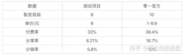 裂变8级、转化率32%、K值7.4的老带新式分销裂变全复盘