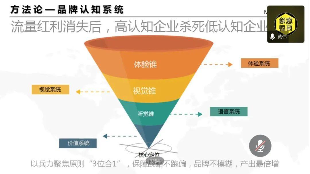 一文揭秘黄铅笔奖中国第一人的20年营销经验( 价值20万,建议收藏)