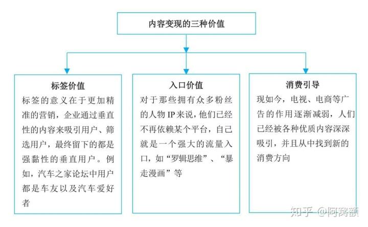 内容运营之定位、发布渠道,数据总结分析