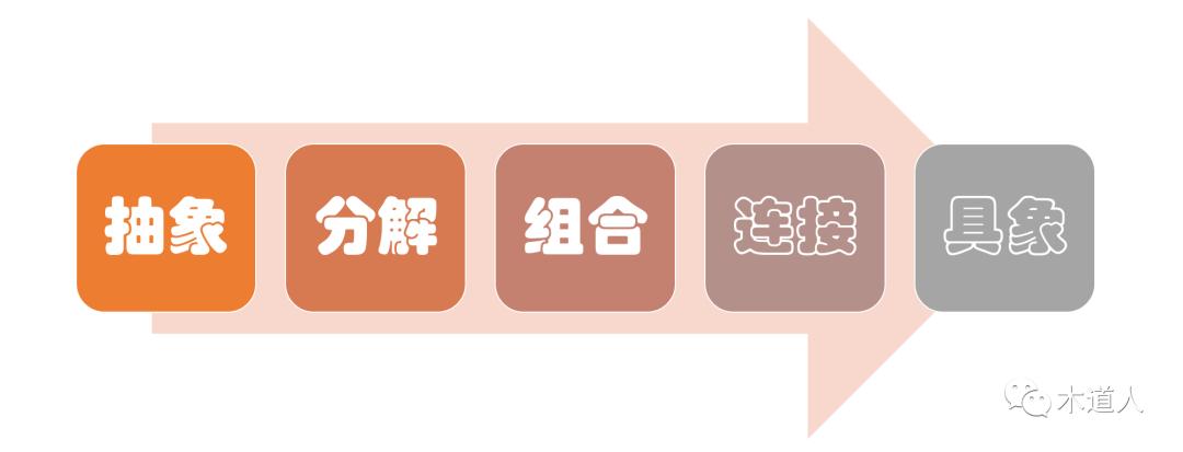 面向对象的产品观(4):组合的奥秘