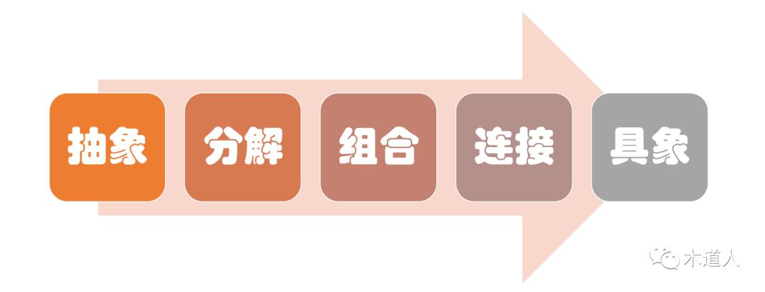 面向对象的产品观(1):总纲