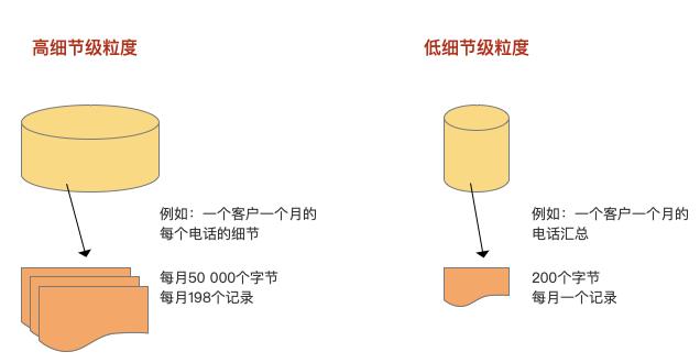 关于数仓基础知识的超全概括插图8