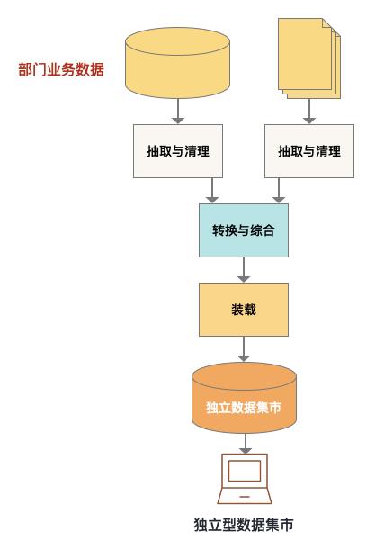 关于数仓基础知识的超全概括插图3