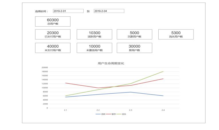 《数据中台实战》:用户生命周期分析