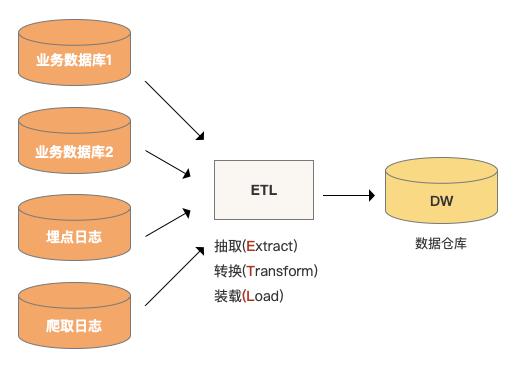 关于数仓基础知识的超全概括插图5