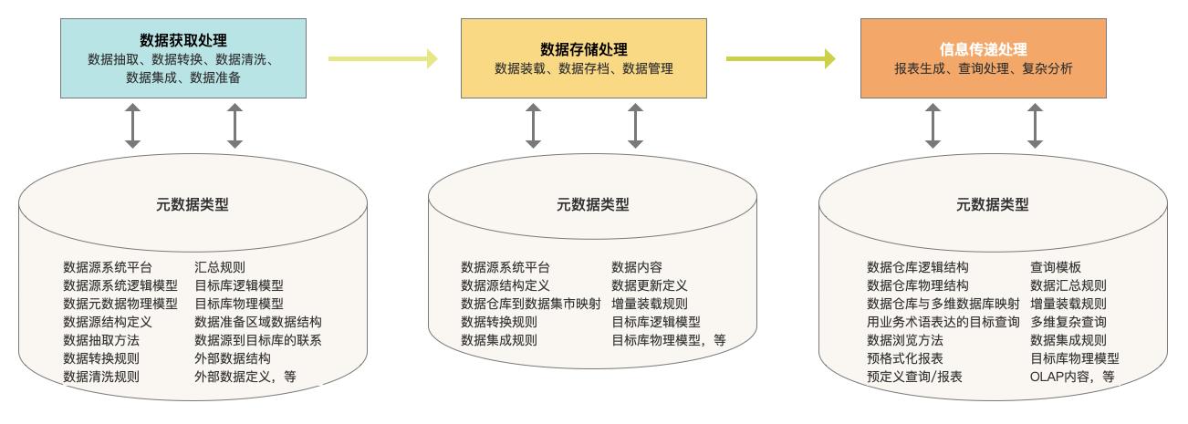 关于数仓基础知识的超全概括插图2