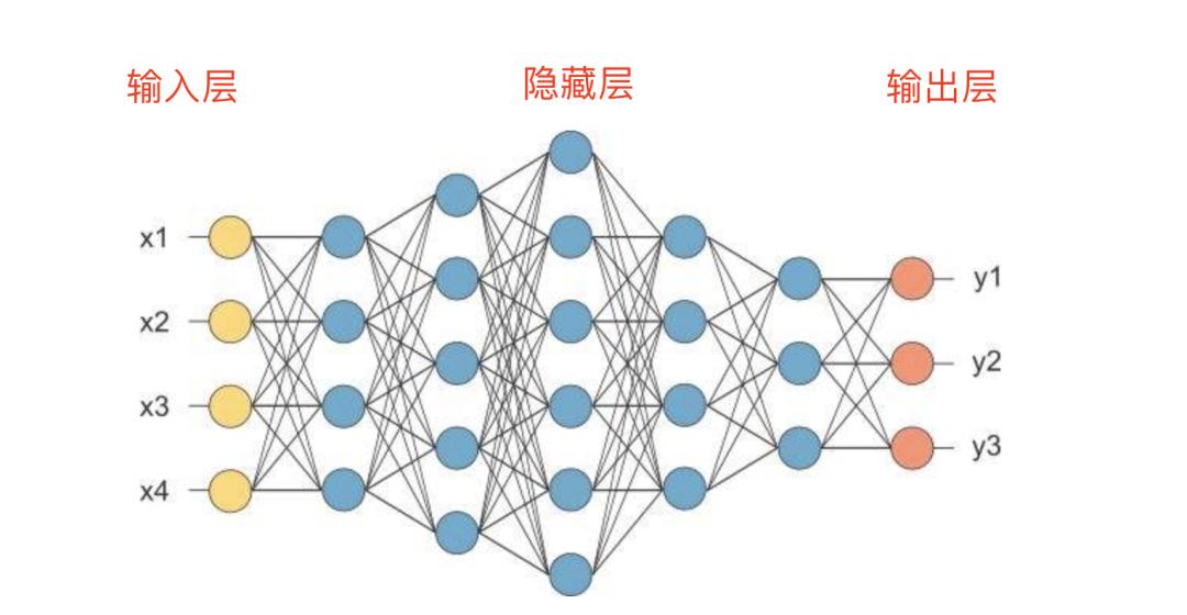 AI产品经理的入门必修课——案例篇(1)
