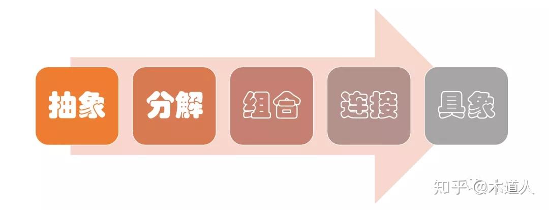 面向对象的产品观(3):分解的艺术
