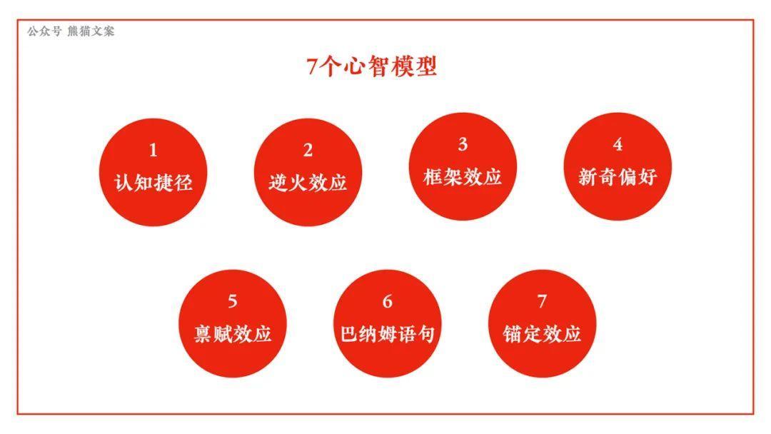 还不懂这7个心智模型?小心来自AI的暴击插图(12)