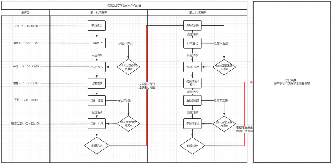 社群運營的系統化SOP管理(一)戰術執行如何進行動態調整