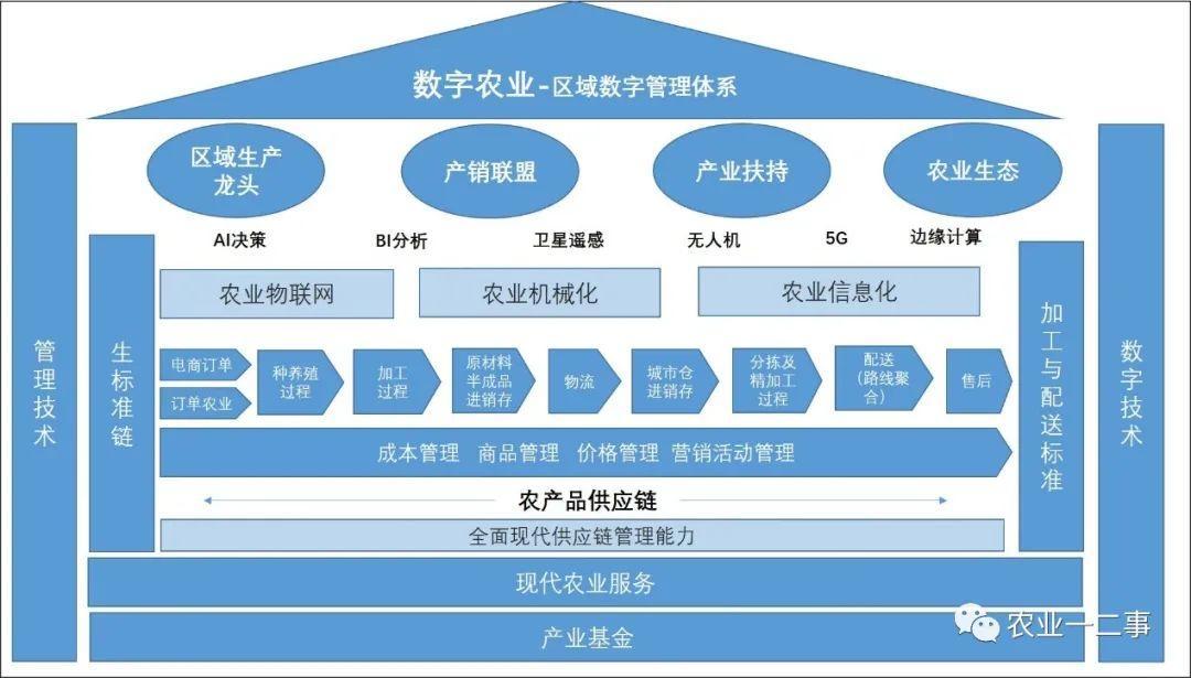 数字农业的商业模式和项目申报